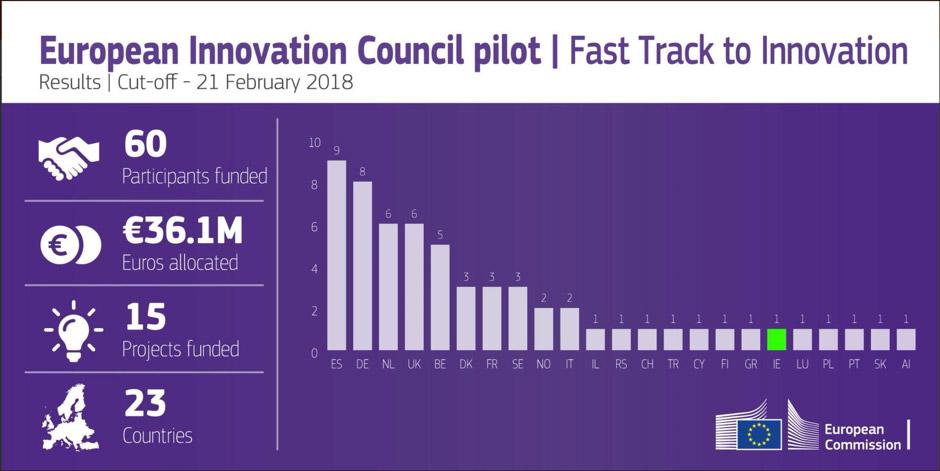 European Innovation Council Pilot