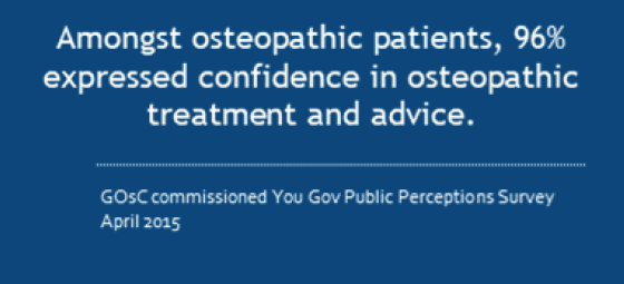 amongst osteopathic patients, 96% expressed confidence in osteopathic treatment