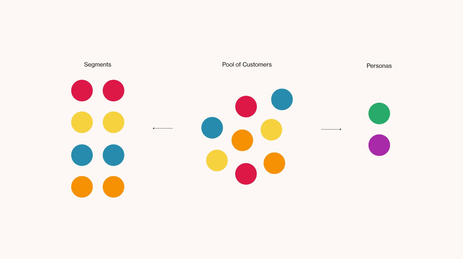 customer personas and customer segments