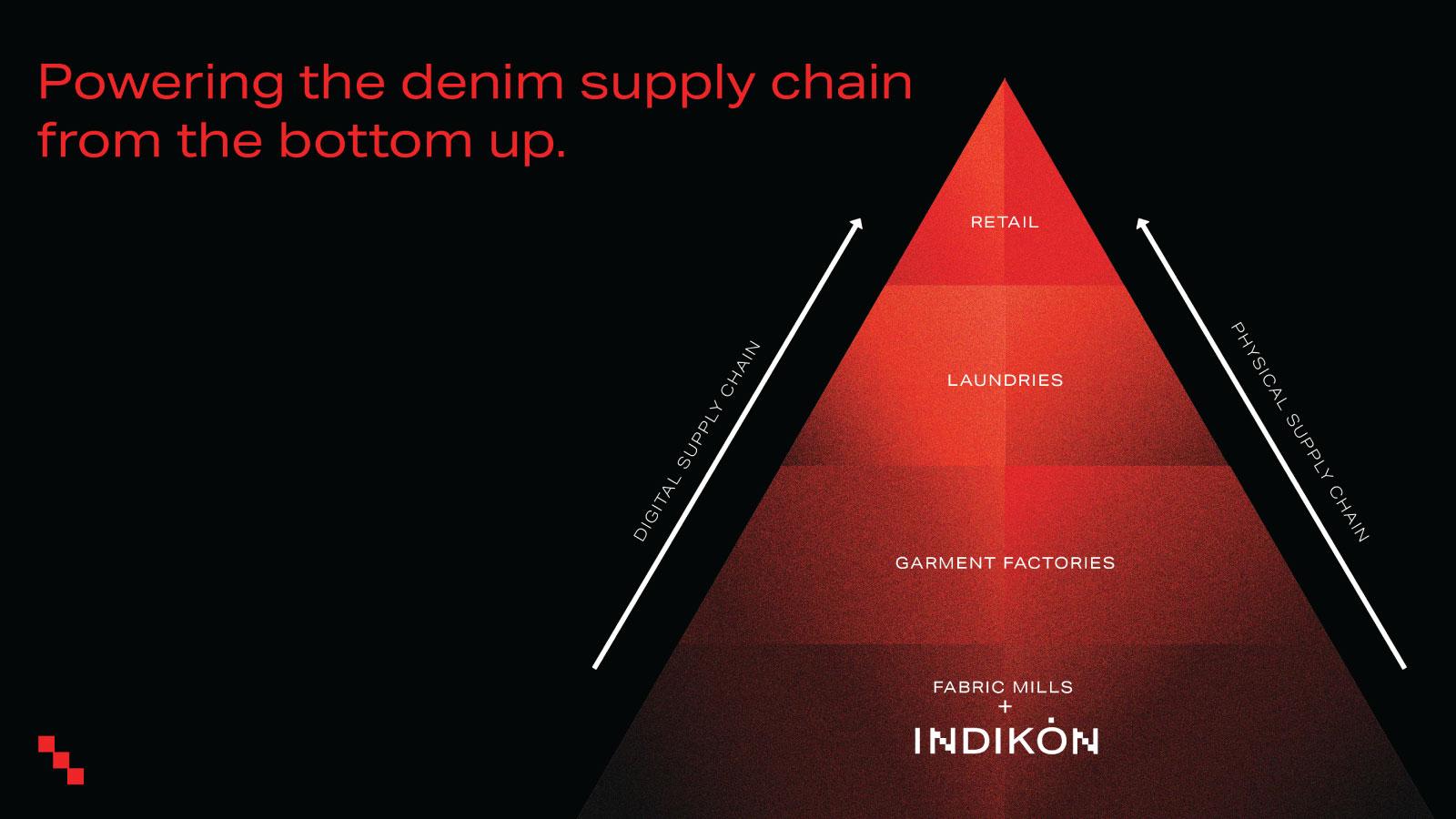 INDIKON pyramid
