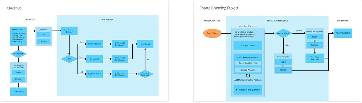 Creative Brands Website Userflow