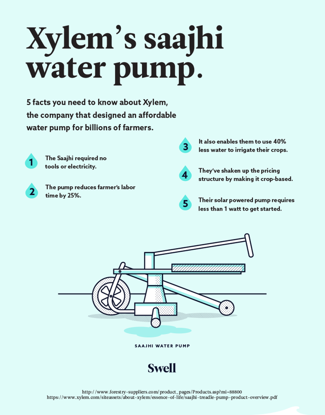 The Xylem water pump that's changing the world