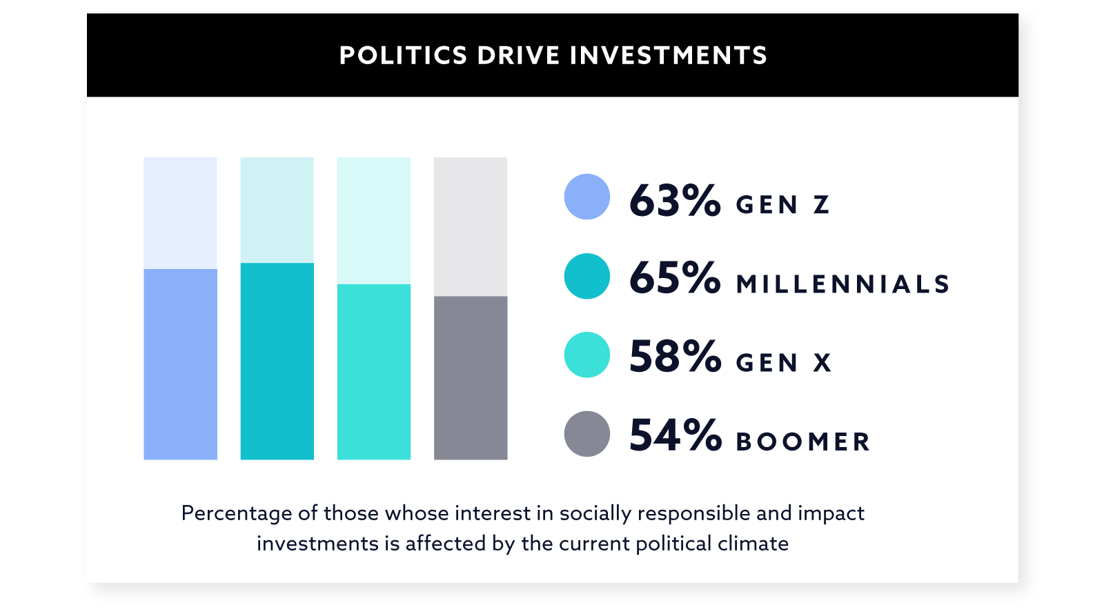 Political Investing Graph