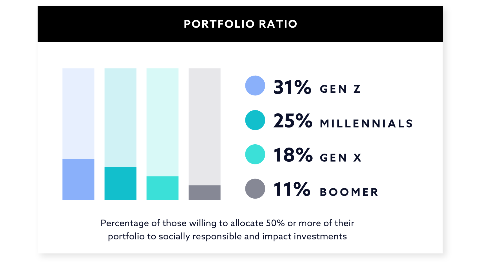 Portfolio Ratio Graph
