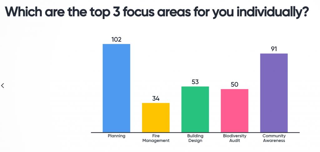 Naturelink top three priorities
