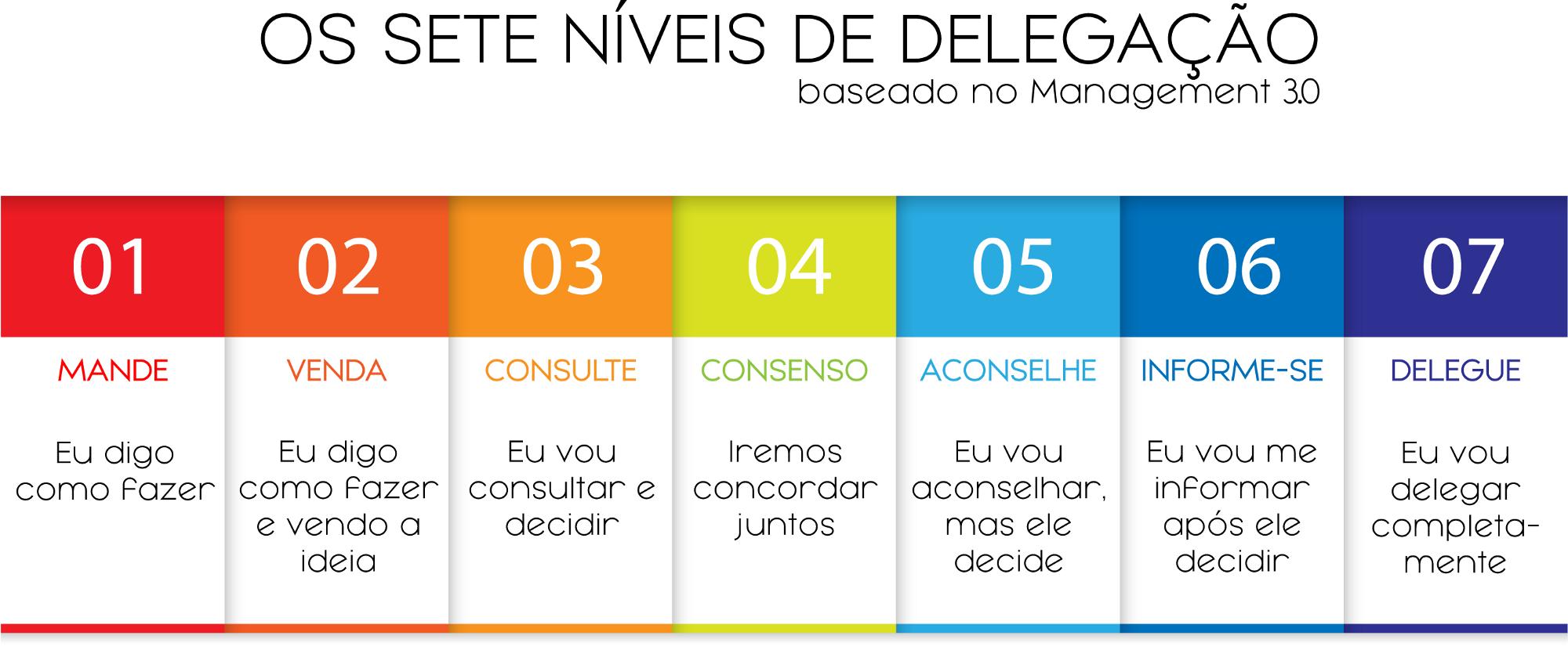 Conheça os Sete Níveis de Delegação do Management 3.0