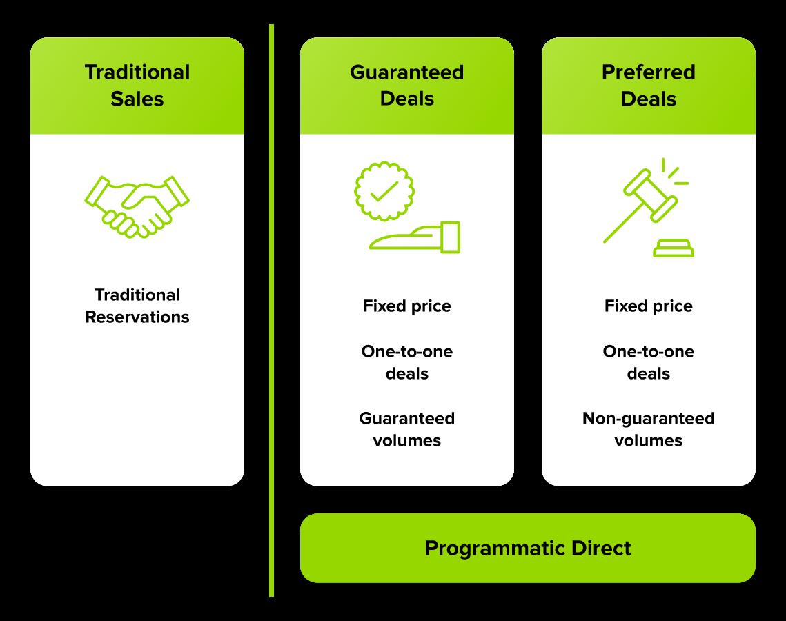 Ecosistema de venta programática