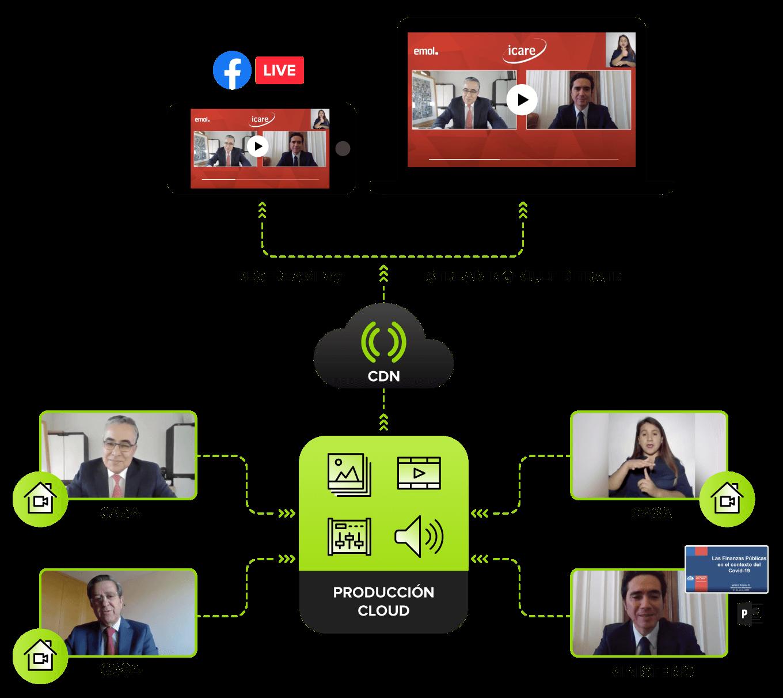 Workflow Live Remoto Mediastream