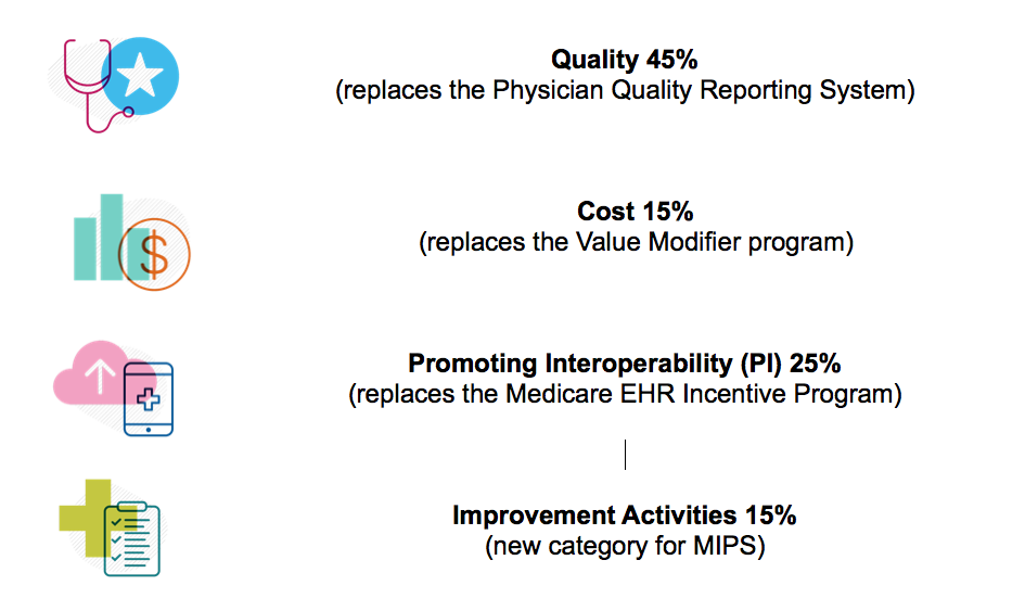 The Physician Quality Reporting System (PQRS): What is it and Where