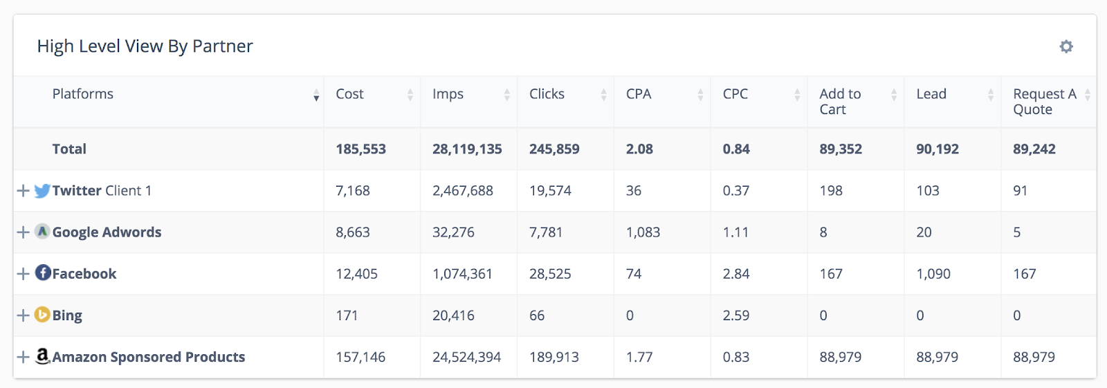 digital marketing dashboard campaign data
