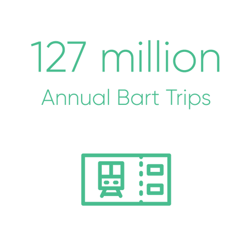 127 million annual BART trips
