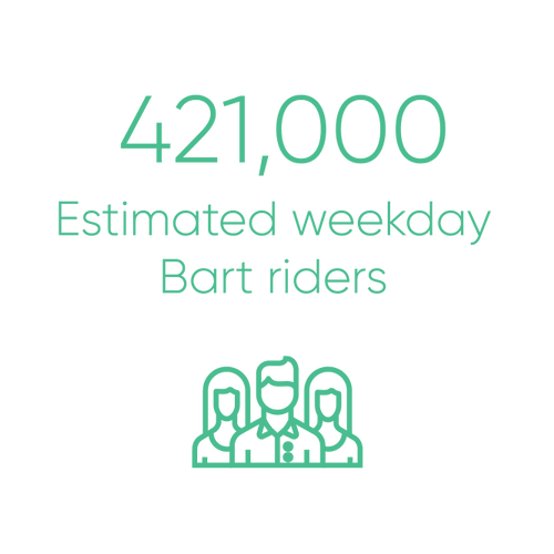 421,000 estimated weekday BART riders