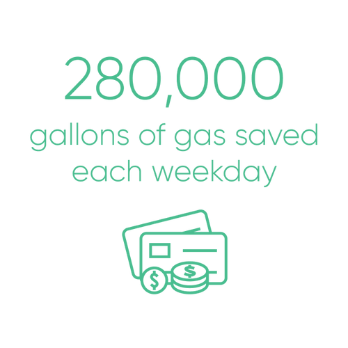 280,000 gallons of gas saved each weekday