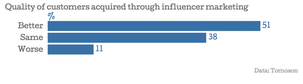 Quality-of-customers-acquired-through-influencer-marketing