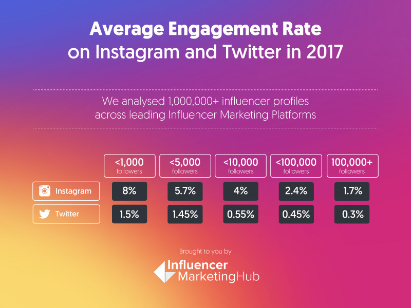 engagement-rate_correct