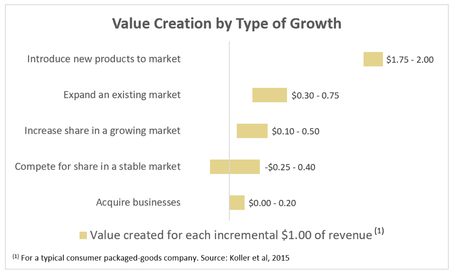 Value Creation by Type of Growth