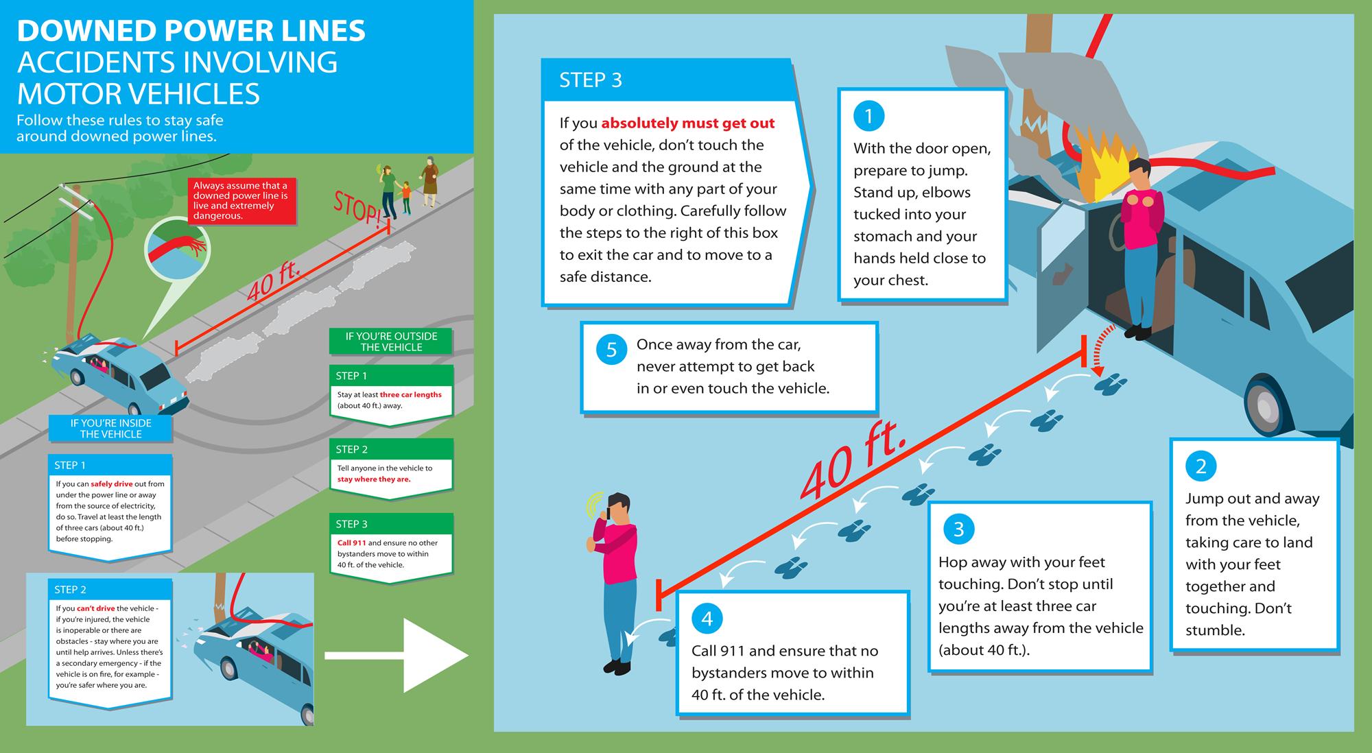 步骤,如果你在事故中电线倒塌了怎么办