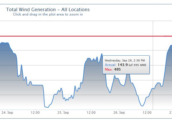 Graph displaying total wind generation