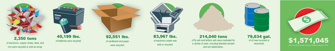Image showing the items NPPD recycled in 2017