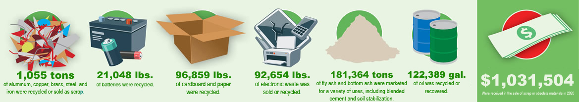 Image showing the items NPPD recycled in 2020