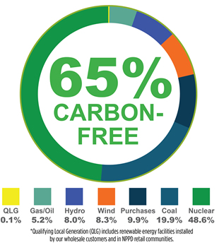 2019-2020内布拉斯加州客户能源发电资源