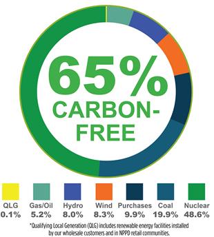 2019-2020 Energy Generation Resources for Nebraska Customers