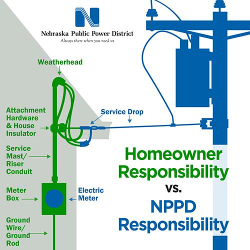 Homeowner Responsibility vs NPPD Responsibility