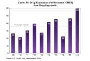 FDA Drug Approvals Hit An All Time High In 2018!