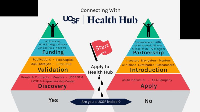 USCF Health Hub Infographic