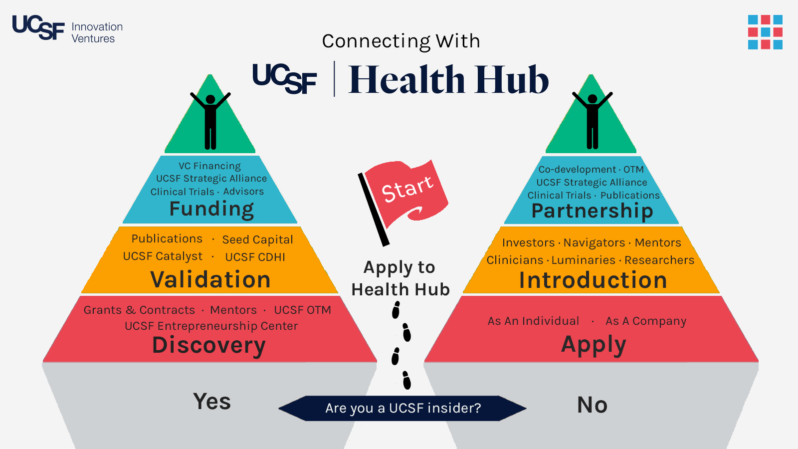 UCSF | Health Hub | Connecting Healthcare Visionaries | United States |