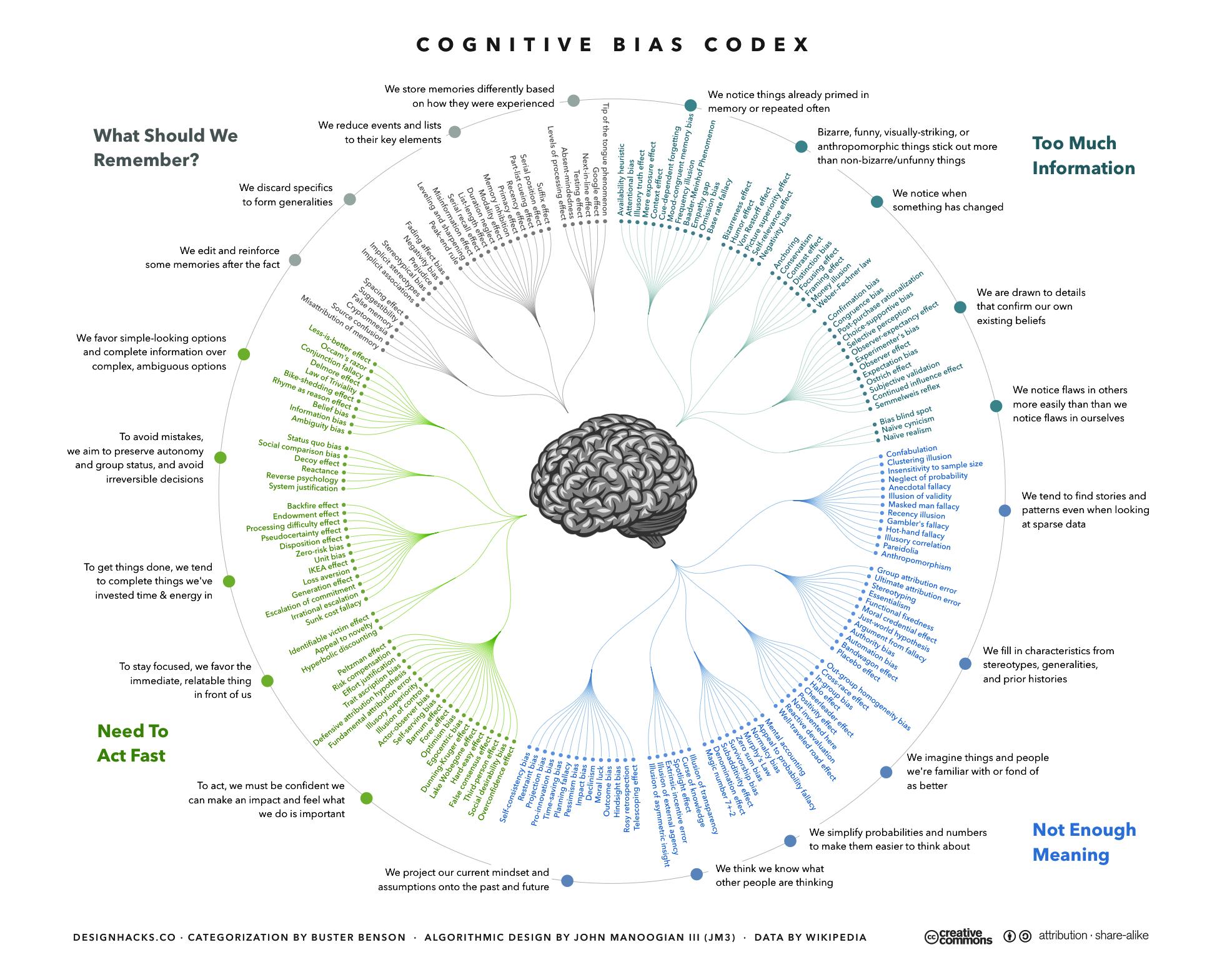 Ein sehr umfangreiches Diagramm von über Hundert möglichen «Biasen» welche in verschiedene Kategorien unterteilt sind.