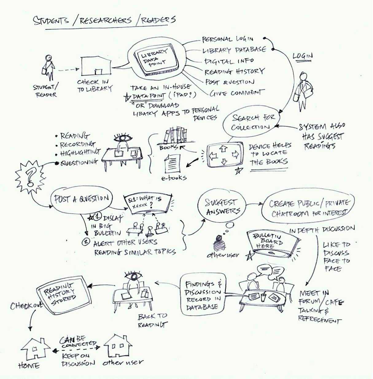 Eine comichafte Skizze, die Szenarios aufzeigt, welche eine Userin erlebt.