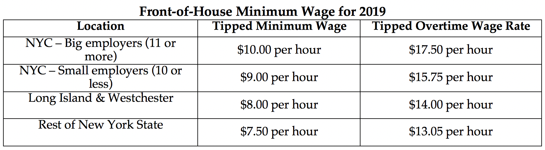 New York Minimum Wage 2019 New York Restaurant Workers Receive Minimum Wage Increase in 2019