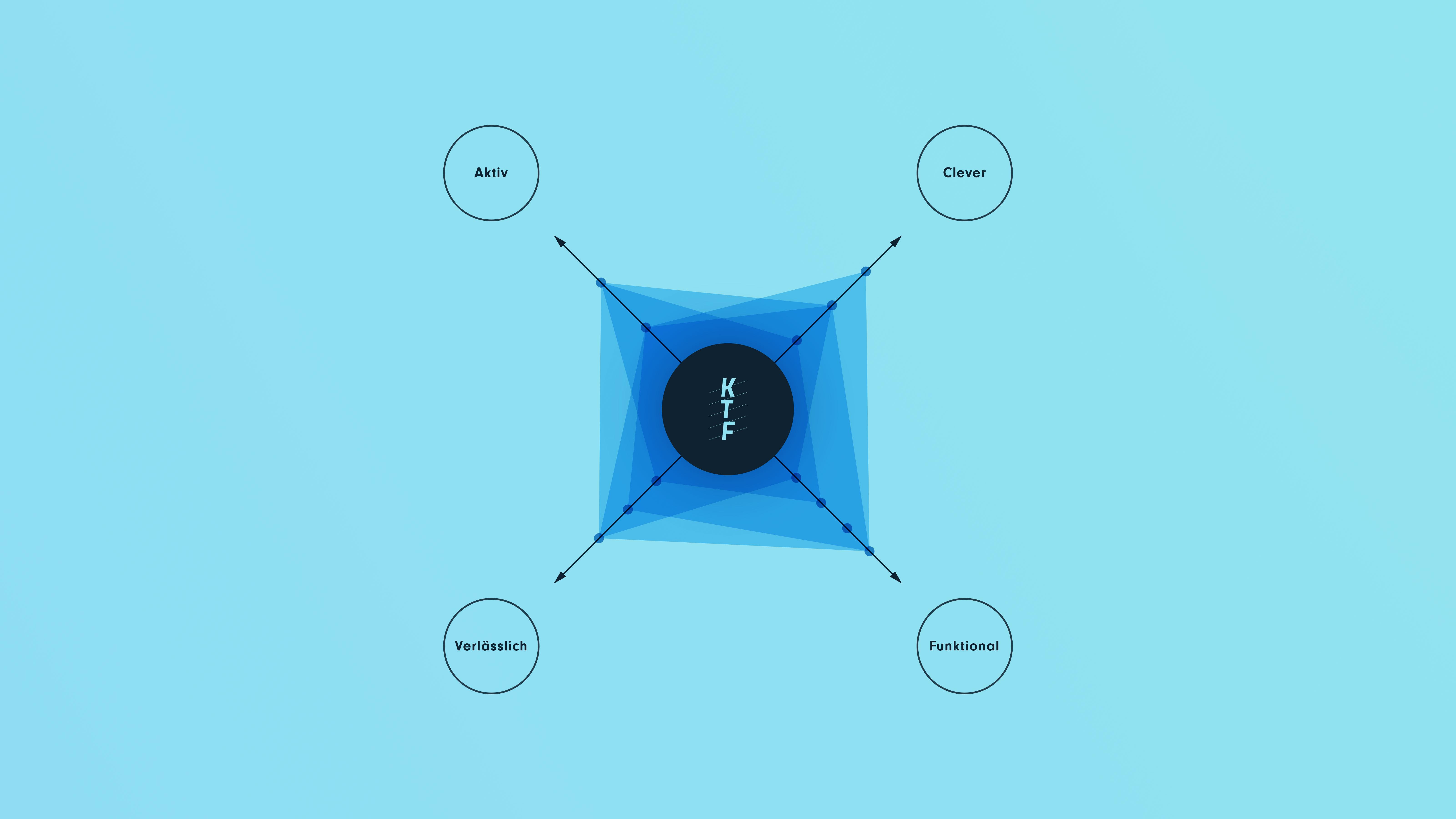 Koordinatensytem mit 4 Vektoren, Aktiv, Clever, Funktional, Verlässlich, verschiedene Flächen die sich zwischen den Vektoren spannen, Logo