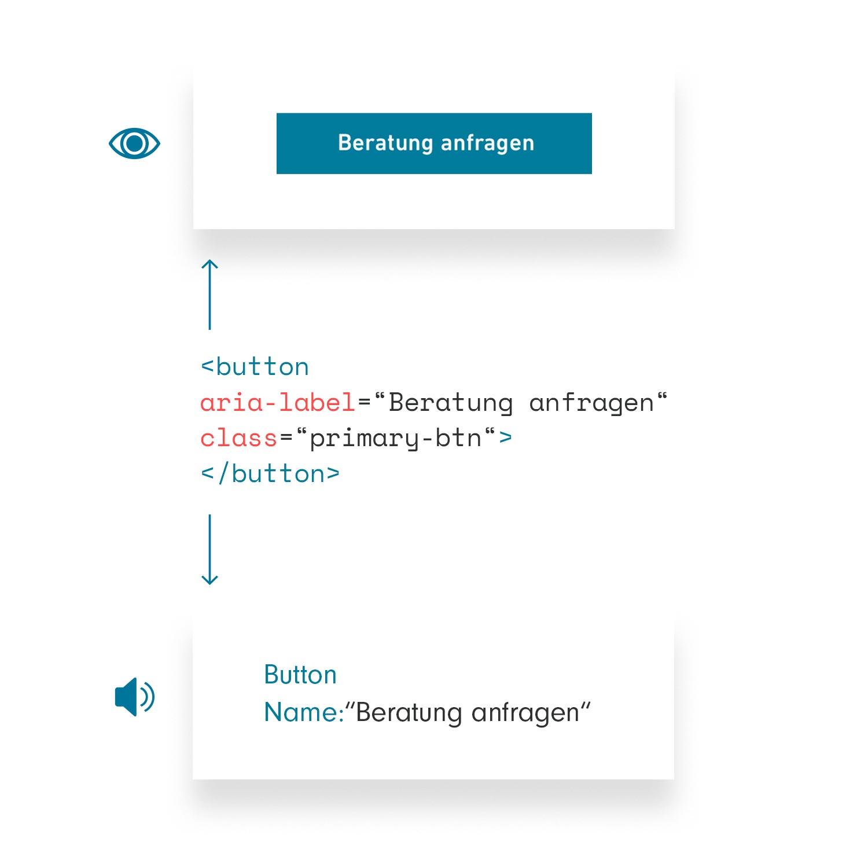 Codeabschnitt mit aria-label, Pfeil nach oben zeigt visuelles Ergebnis, Pfeil nach unten zeigt Ergebnis bei Sprachausgabe