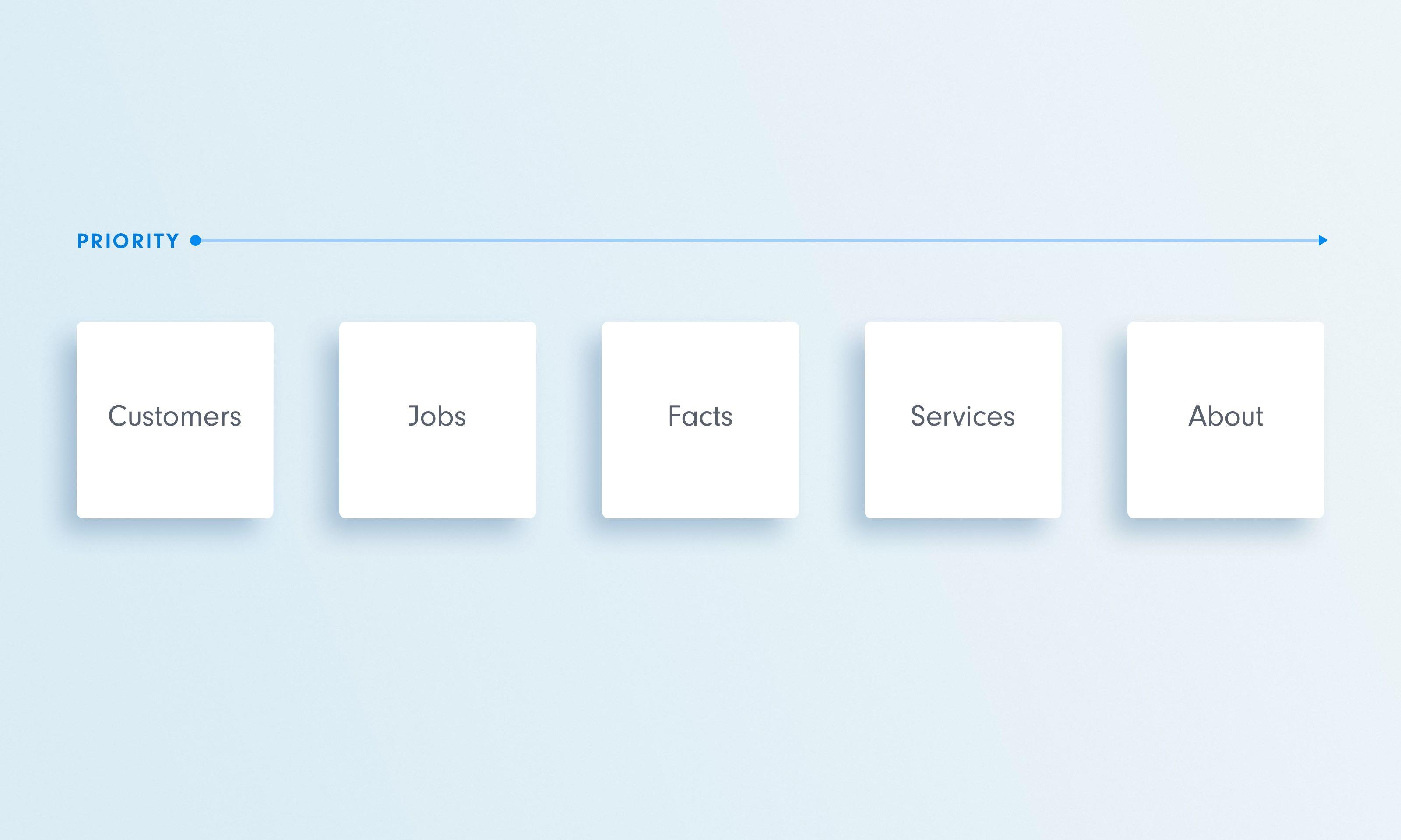 Grafik mit hellblauen Hintergrund, Priority mit langem Pfeil nach rechts, darunter 5 Cards mit den Begriffen Customer, Jobs, Facts, Services, About