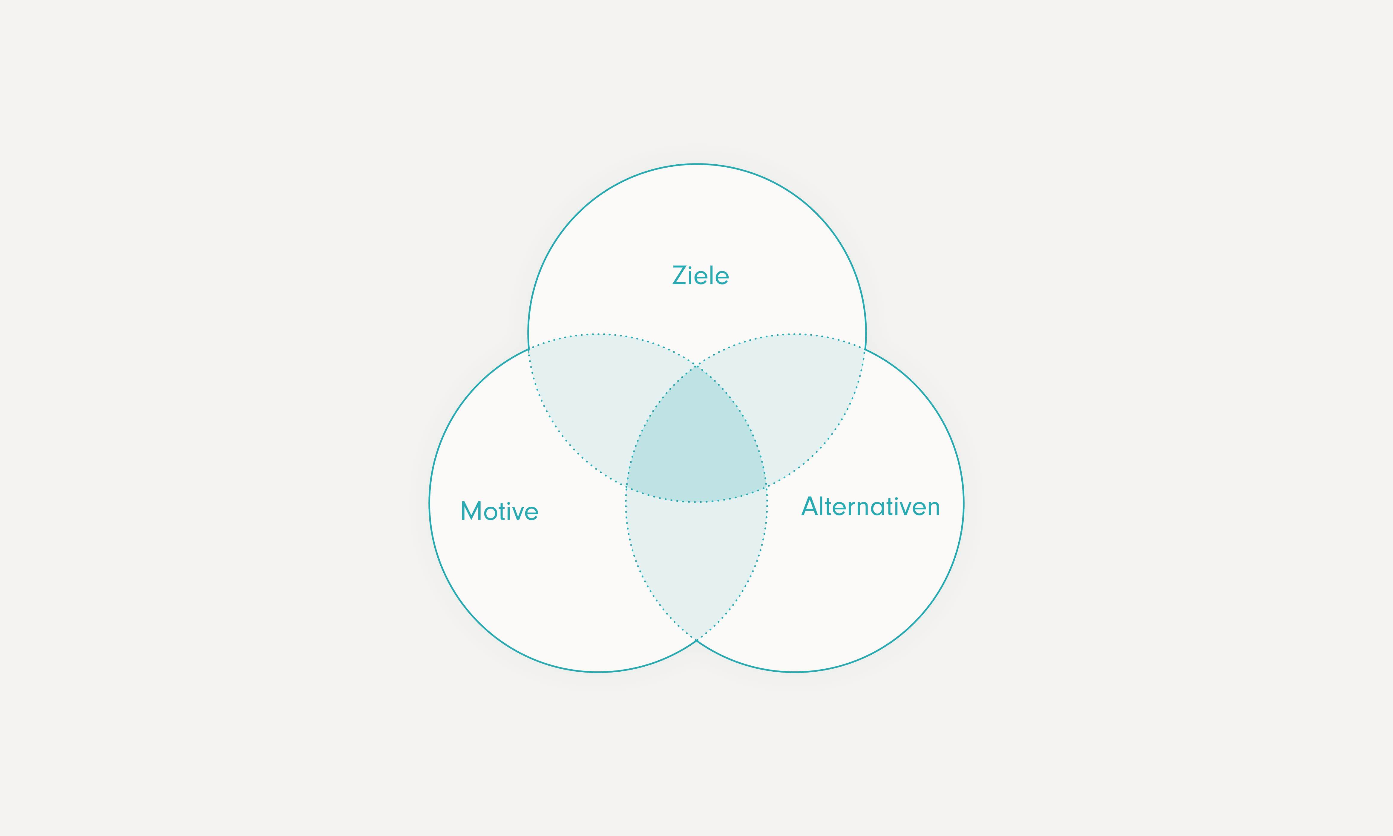 """Schema mit drei sich überlappenden Kreisen, """"Ziele"""", """"Motive"""", """"Alternativen"""""""