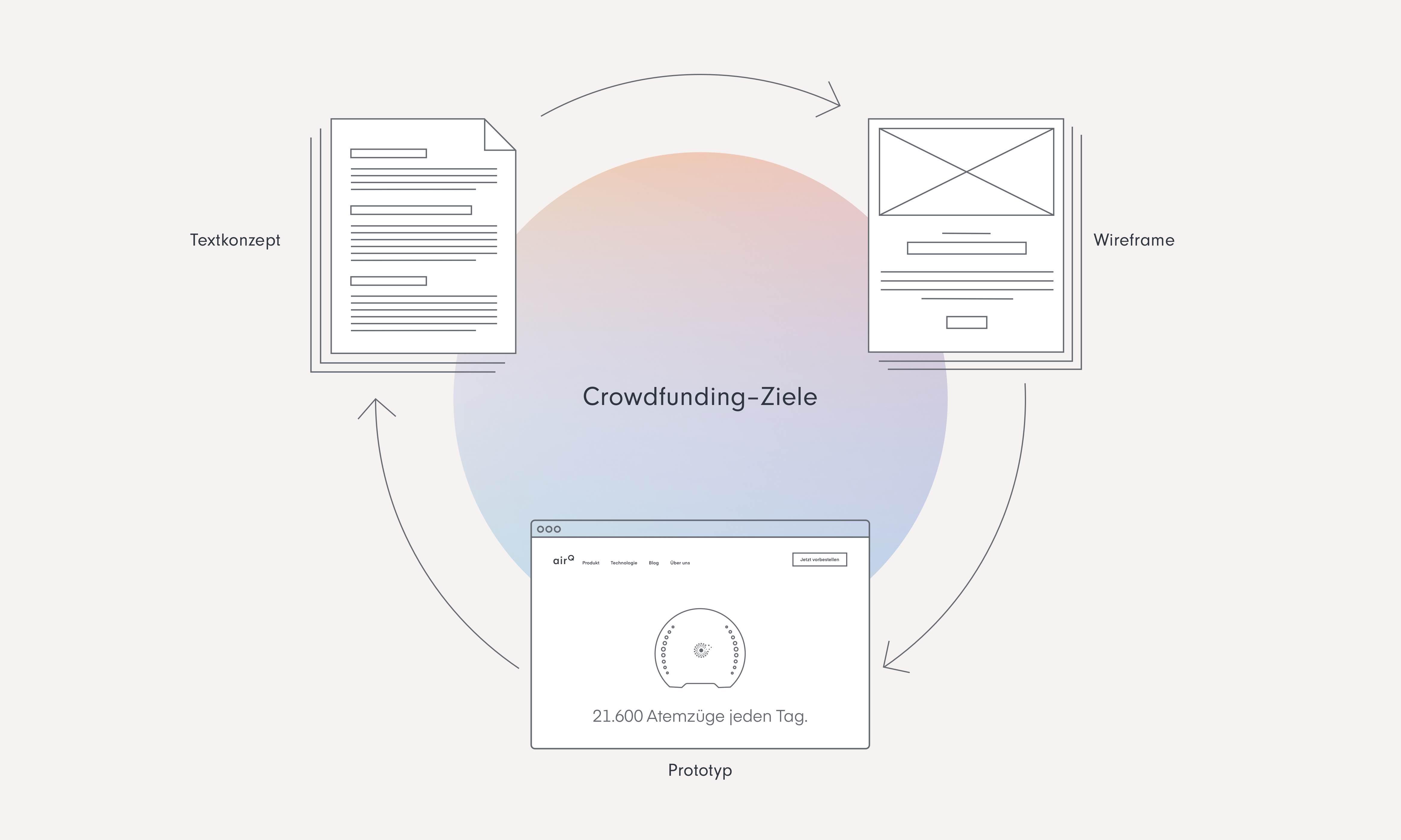 """Grafik mit großen Kreis in der Mitte (""""Crowdfunding-Ziele""""), drumherum 3 Grafiken die durch Pfeile verbunden sind, 1. """"Textkonzept"""", 2. """"Wireframe"""", 3. """"Prototyp"""""""