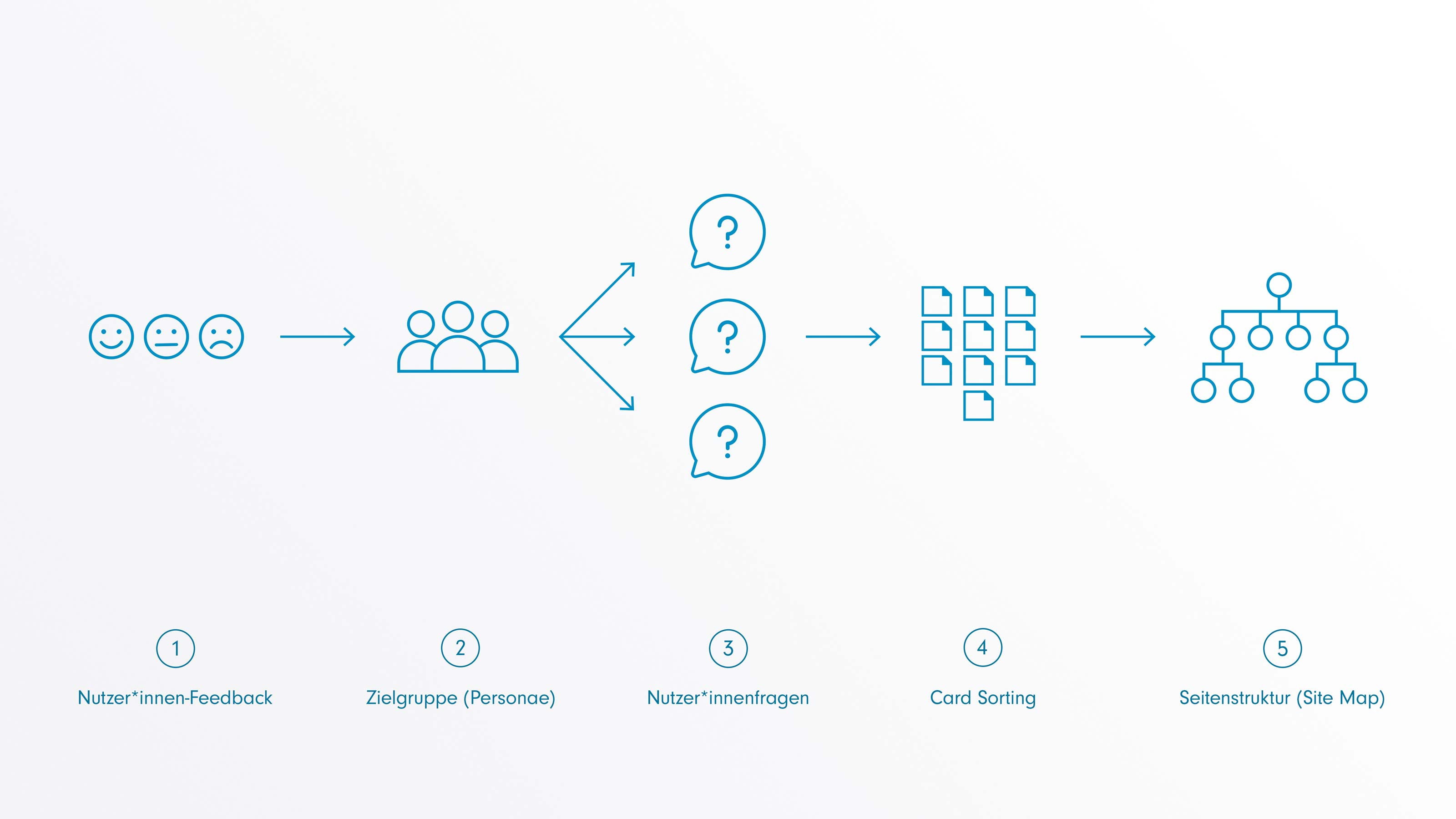 Methodische Herangehensweise: Nutzerfeedback, Pfeil nach rechts, Zielgruppe, Pfeil nach rechts, Nutzerfragen, Pfeil nach rechts, Card Sorting, Pfeil nach rechts, Seitenstruktur