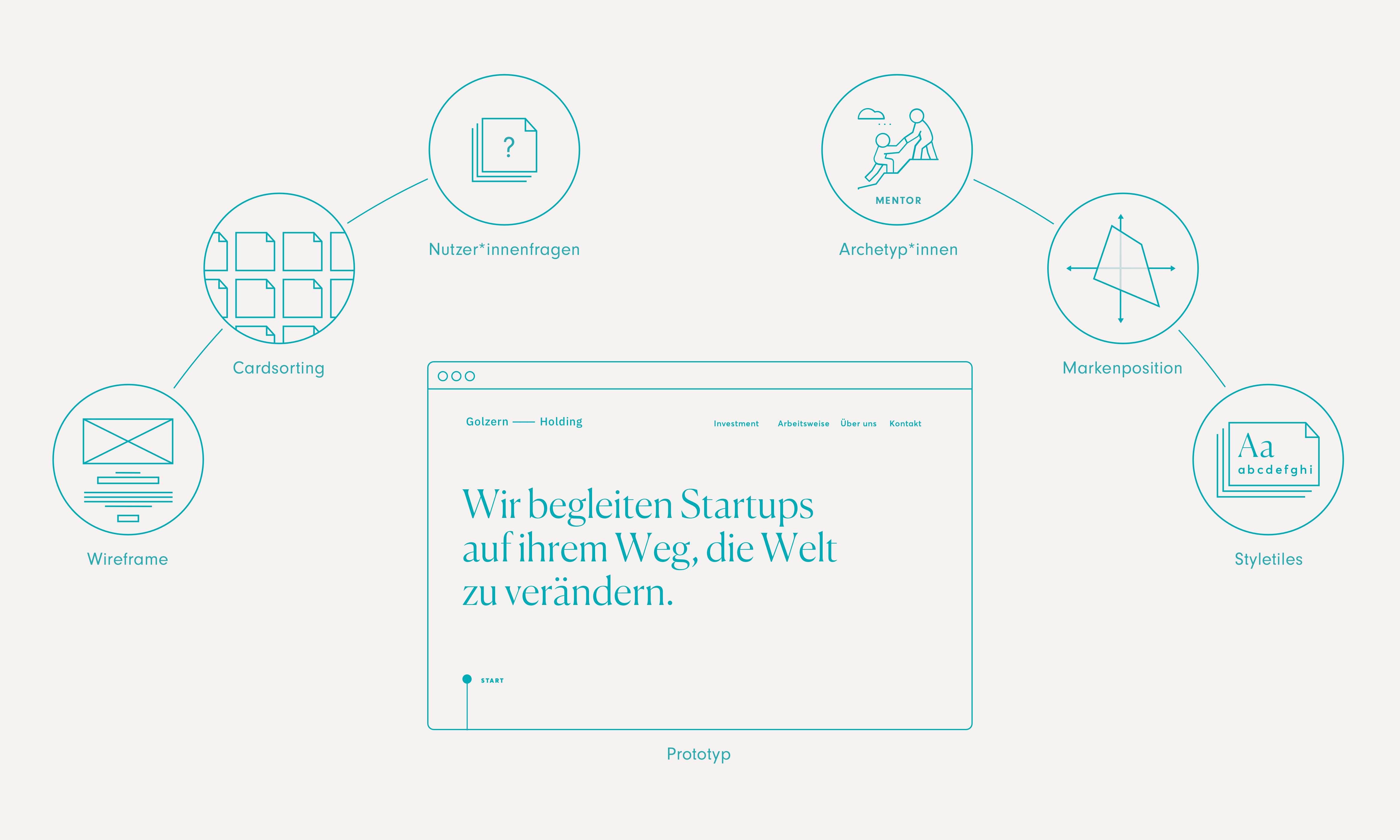 """Zentrum = Skizze der Startseite; Markenposition, Styletiles links 3 Blasen mit den Titel Wireframe, Cardsorting, Nutzerfragen; rechts 3 Blasen mit Archetyp """"Mentor"""","""