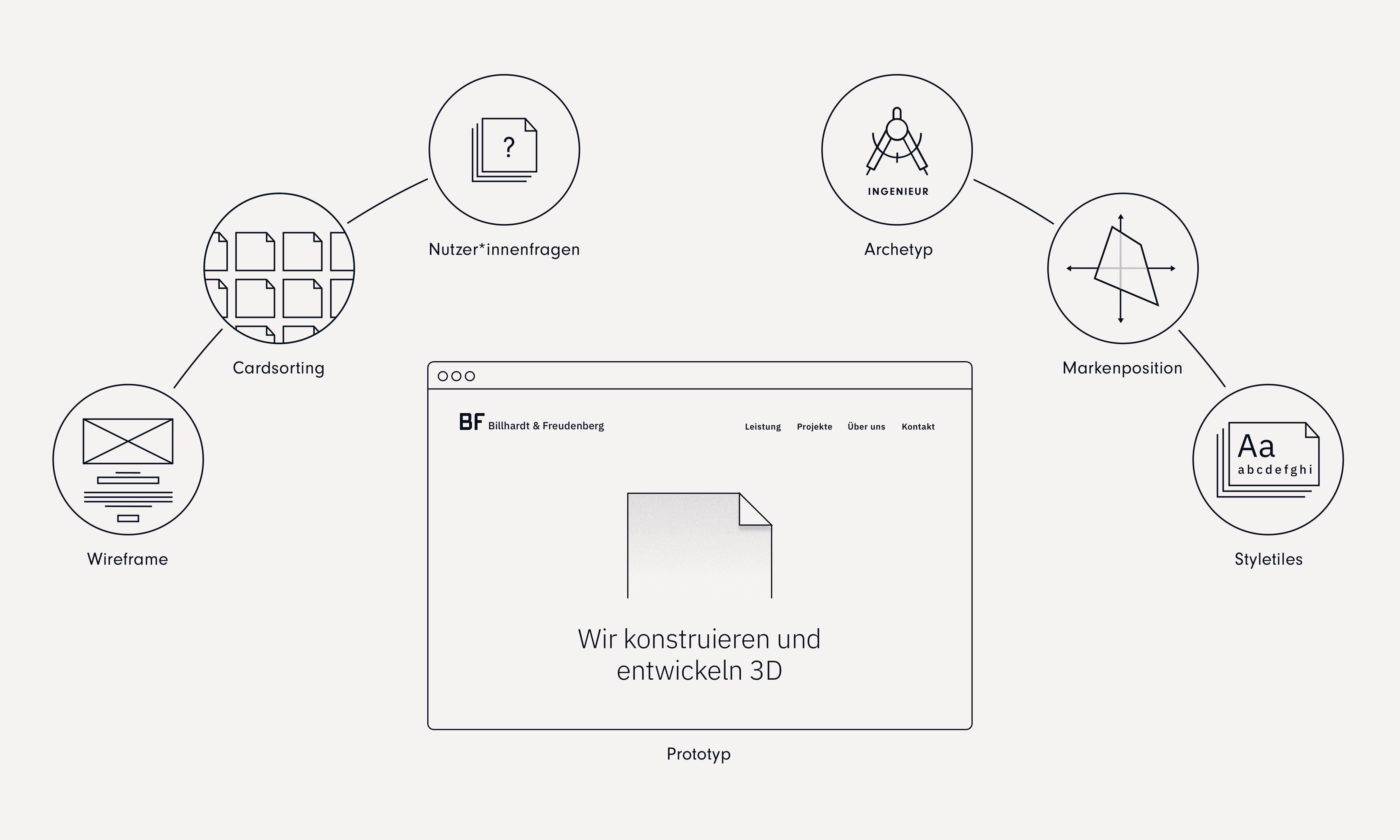 """Zentrum = Skizze der Startseite; Markenposition, Styletiles links 3 Blasen mit den Titel Wireframe, Cardsorting, Nutzerfragen; rechts 3 Blasen mit Archetyp """"Ingenieur"""", Markenposition, Styletiles"""