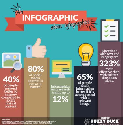 Fuzzy Duck Infographic