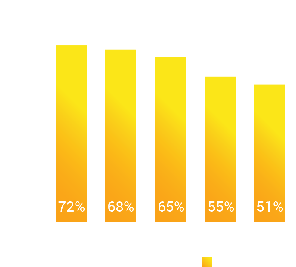 Adherence Rate Chart for different disease treatments.