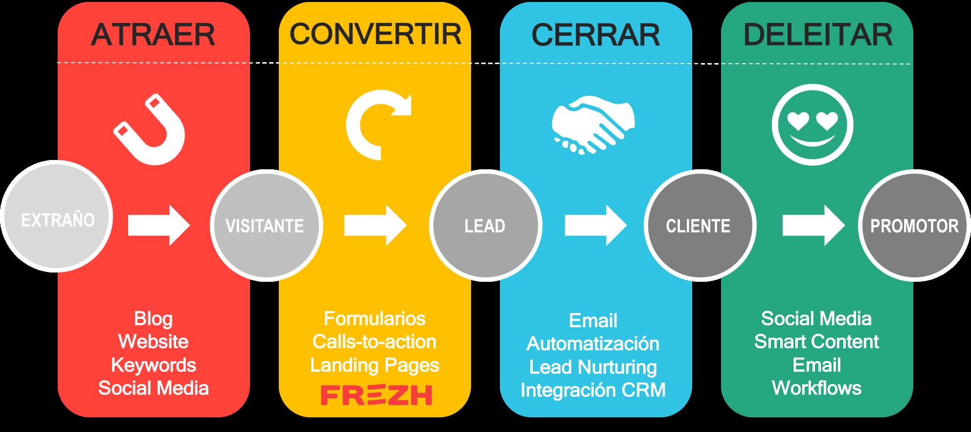 🔥¿Qué son las google contact form extensions y cómo se usan? ☎✔︎
