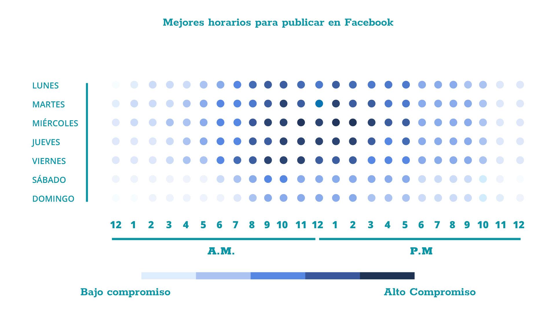 En este gráfico podemos observar el nivel de engagement de los usuarios de Facebook, en general.