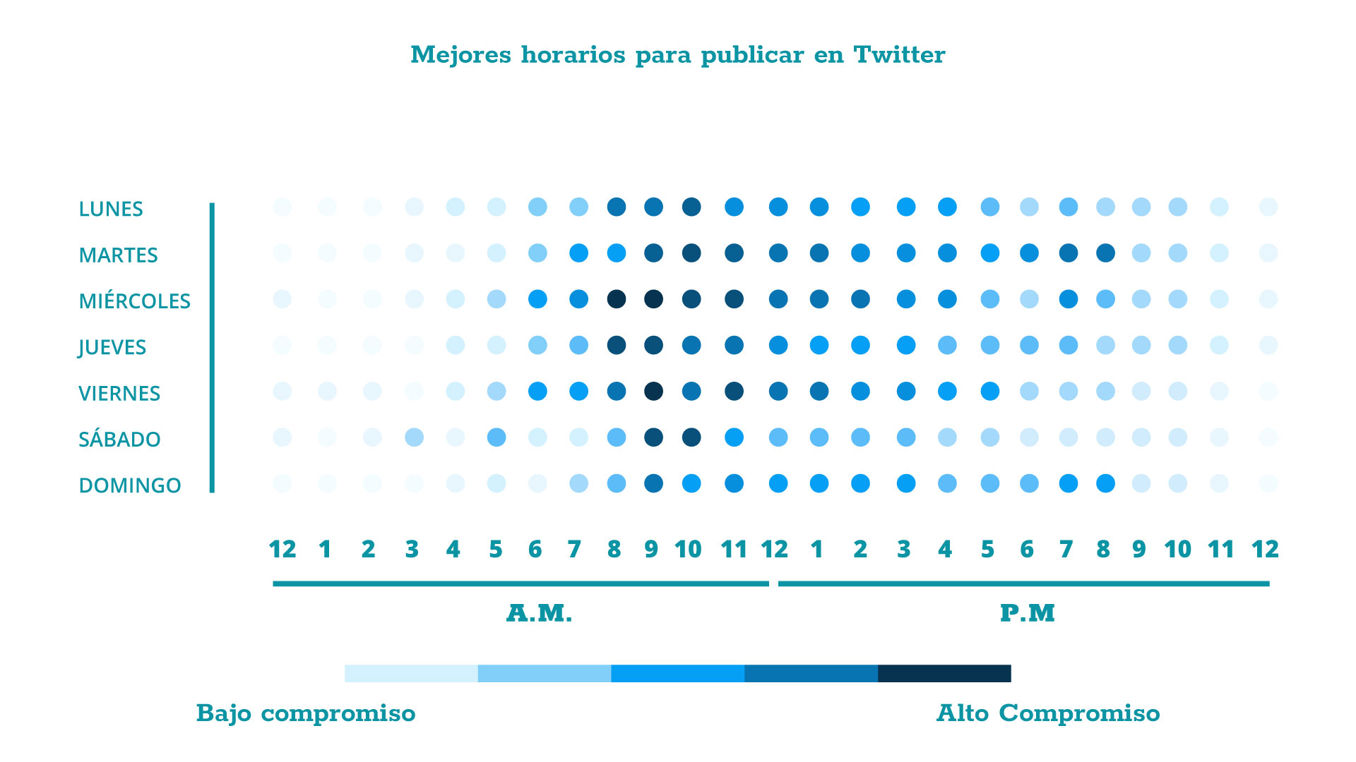 En este gráfico podemos observar el nivel de engagement de los usuarios de Twitter, en general.