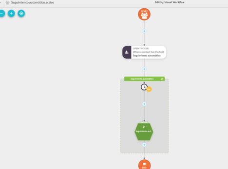 Sharpspring te ayudará en la creación de workflows