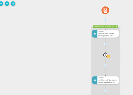 Con action groups de Sharpspring podrás automatizar el seguimiento de clientes