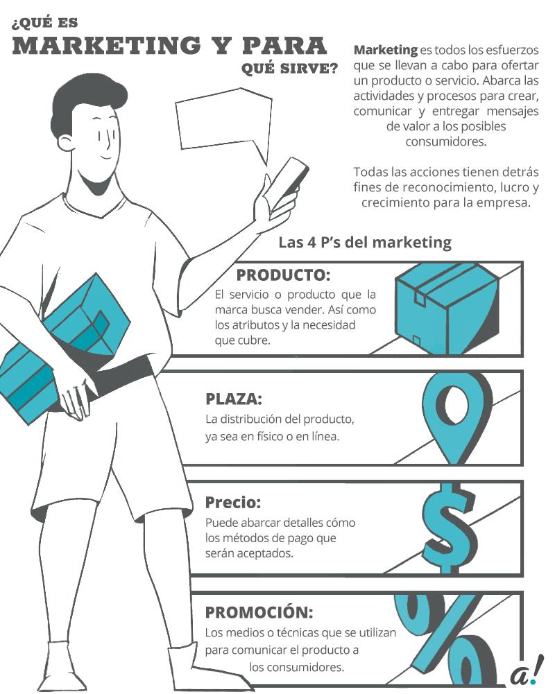 Ejemplo de infografía sobre qué es el marketing.