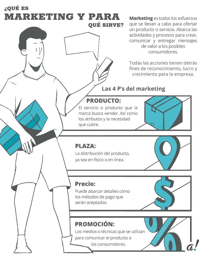 Infografía sobre la mezcla del marketing.